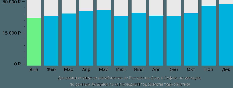 Динамика стоимости авиабилетов из Ростова-на-Дону в Софию по месяцам