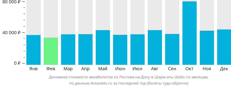 Динамика стоимости авиабилетов из Ростова-на-Дону в Шарм-эль-Шейх по месяцам