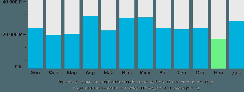 Динамика стоимости авиабилетов из Ростова-на-Дону в Стокгольм по месяцам