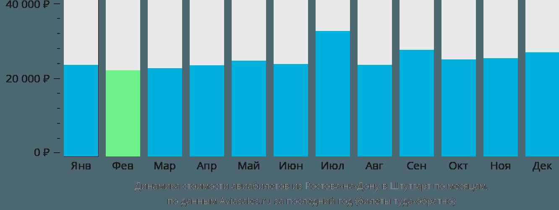 Динамика стоимости авиабилетов из Ростова-на-Дону в Штутгарт по месяцам
