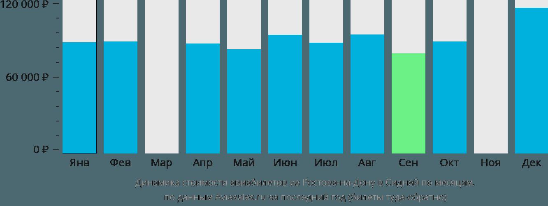 Динамика стоимости авиабилетов из Ростова-на-Дону в Сидней по месяцам