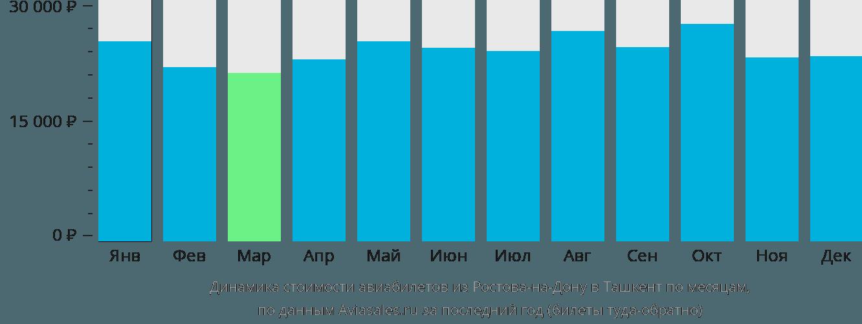 Динамика стоимости авиабилетов из Ростова-на-Дону в Ташкент по месяцам