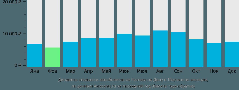 Динамика стоимости авиабилетов из Ростова-на-Дону в Тбилиси по месяцам