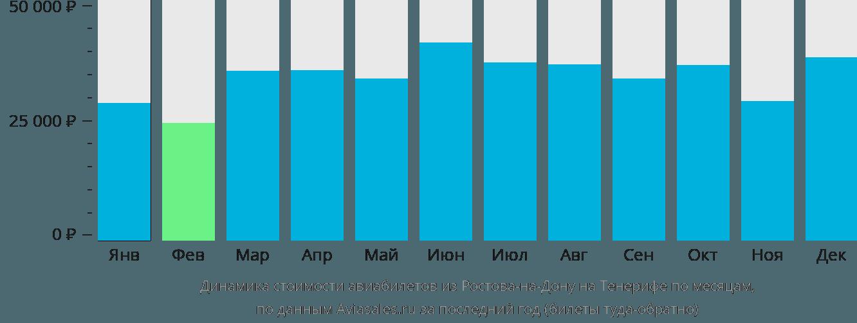 Динамика стоимости авиабилетов из Ростова-на-Дону на Тенерифе по месяцам