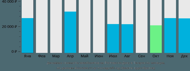 Динамика стоимости авиабилетов из Ростова-на-Дону в Тегеран по месяцам