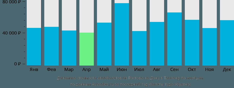 Динамика стоимости авиабилетов из Ростова-на-Дону в Таиланд по месяцам