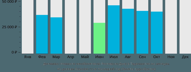 Динамика стоимости авиабилетов из Ростова-на-Дону в Таджикистан по месяцам