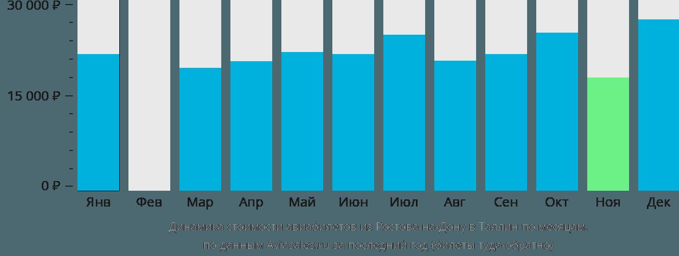 Динамика стоимости авиабилетов из Ростова-на-Дону в Таллин по месяцам