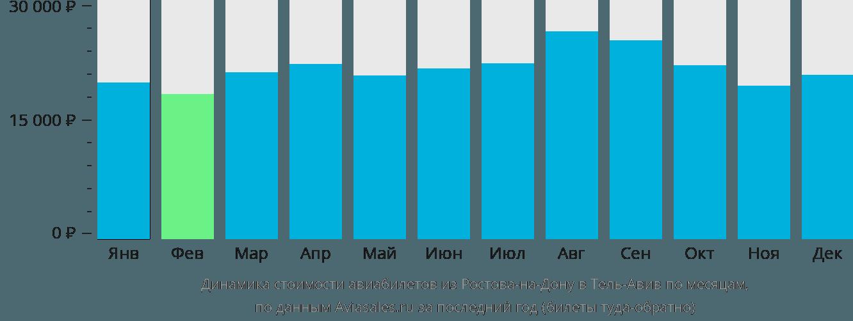 Динамика стоимости авиабилетов из Ростова-на-Дону в Тель-Авив по месяцам