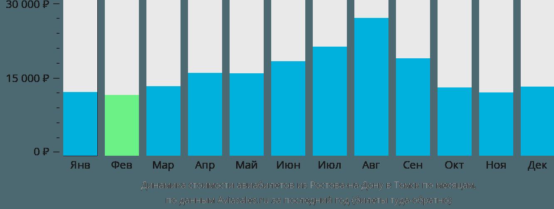 Динамика стоимости авиабилетов из Ростова-на-Дону в Томск по месяцам