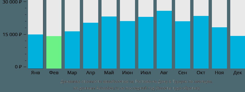 Динамика стоимости авиабилетов из Ростова-на-Дону в Турцию по месяцам