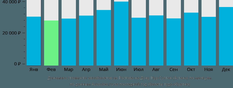 Динамика стоимости авиабилетов из Ростова-на-Дону в Нур-Султан (Астана) по месяцам