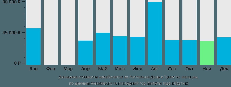 Динамика стоимости авиабилетов из Ростова-на-Дону в Тунис по месяцам