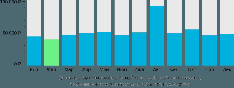 Динамика стоимости авиабилетов из Ростова-на-Дону в Токио по месяцам