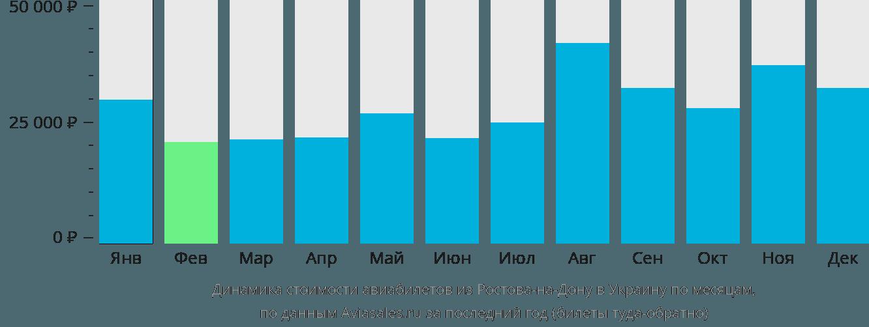 Динамика стоимости авиабилетов из Ростова-на-Дону в Украину по месяцам