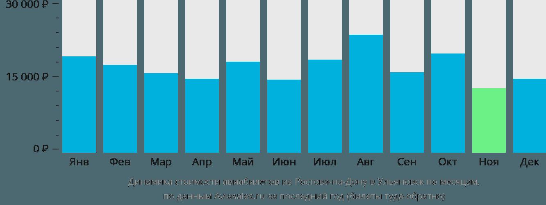 Динамика стоимости авиабилетов из Ростова-на-Дону в Ульяновск по месяцам