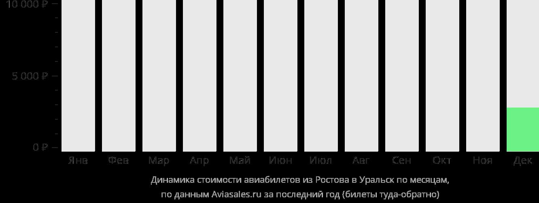 Динамика стоимости авиабилетов из Ростова-на-Дону в Уральск по месяцам
