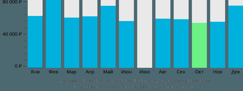 Динамика стоимости авиабилетов из Ростова-на-Дону на Самуи по месяцам