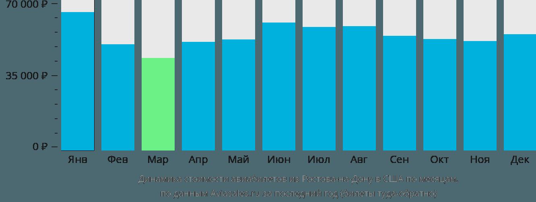 Динамика стоимости авиабилетов из Ростова-на-Дону в США по месяцам