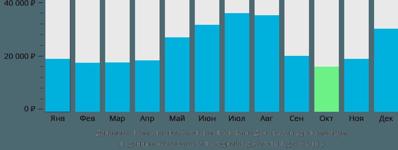 Динамика стоимости авиабилетов из Ростова-на-Дону в Улан-Удэ по месяцам