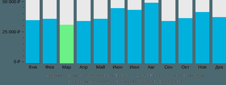Динамика стоимости авиабилетов из Ростова-на-Дону в Южно-Сахалинск по месяцам