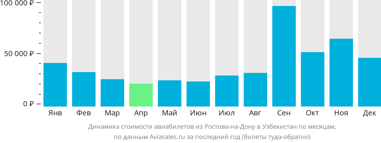 Динамика стоимости авиабилетов из Ростова-на-Дону в Узбекистан по месяцам