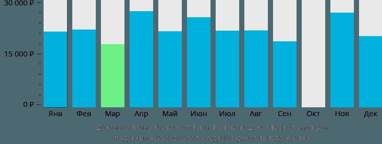 Динамика стоимости авиабилетов из Ростова-на-Дону в Варну по месяцам