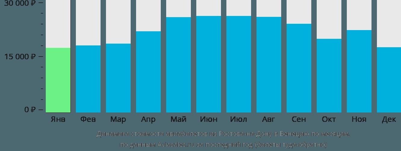 Динамика стоимости авиабилетов из Ростова-на-Дону в Венецию по месяцам