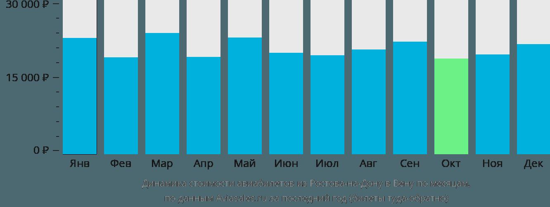 Динамика стоимости авиабилетов из Ростова-на-Дону в Вену по месяцам