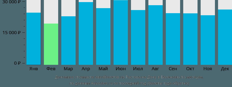 Динамика стоимости авиабилетов из Ростова-на-Дону в Валенсию по месяцам
