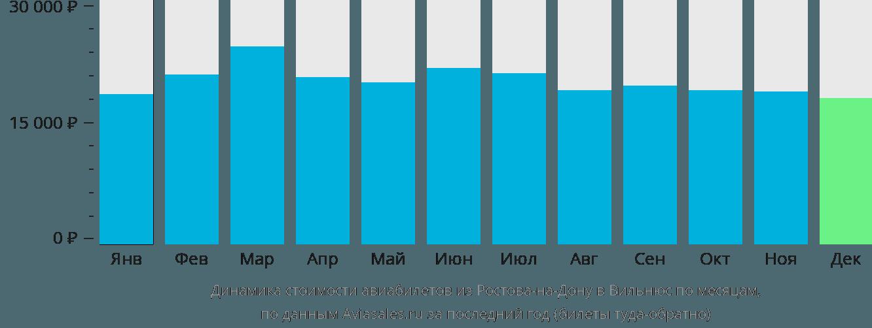 Динамика стоимости авиабилетов из Ростова-на-Дону в Вильнюс по месяцам