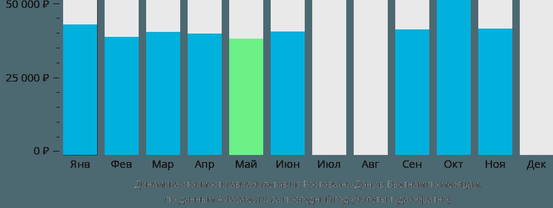 Динамика стоимости авиабилетов из Ростова-на-Дону в Вьетнам по месяцам