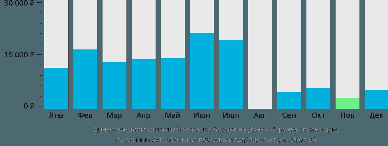 Динамика стоимости авиабилетов из Ростова-на-Дону в Воронеж по месяцам