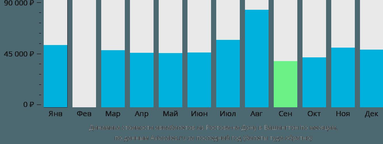 Динамика стоимости авиабилетов из Ростова-на-Дону в Вашингтон по месяцам