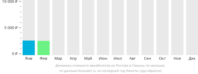 Динамика стоимости авиабилетов из Ростова-на-Дону в Сямынь по месяцам