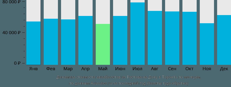 Динамика стоимости авиабилетов из Ростова-на-Дону в Торонто по месяцам
