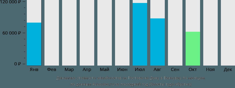 Динамика стоимости авиабилетов из Ростова-на-Дону в Ванкувер по месяцам