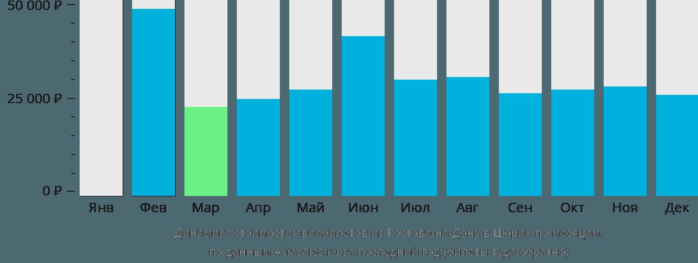 Динамика стоимости авиабилетов из Ростова-на-Дону в Цюрих по месяцам