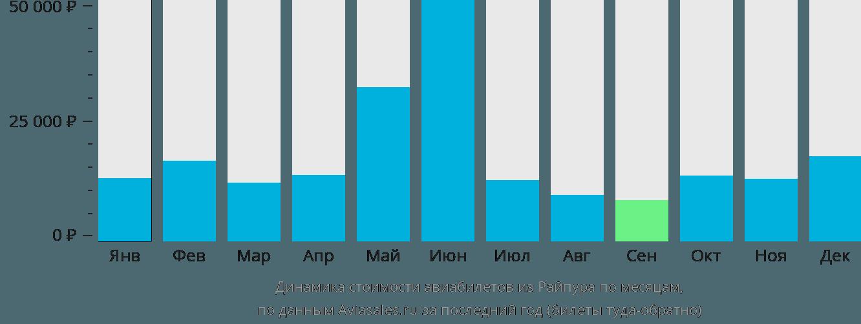 Динамика стоимости авиабилетов из Райпура по месяцам