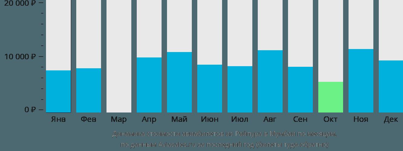 Динамика стоимости авиабилетов из Райпура в Мумбаи по месяцам