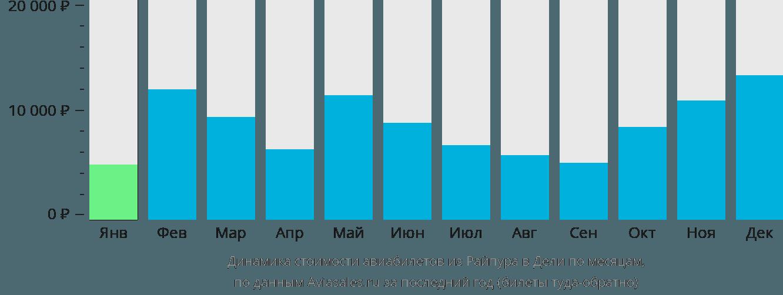 Динамика стоимости авиабилетов из Райпура в Дели по месяцам