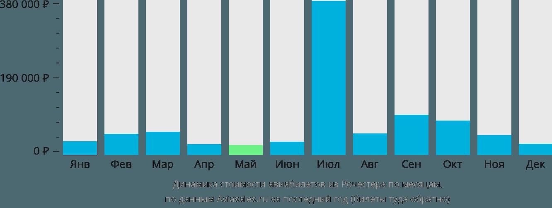 Динамика стоимости авиабилетов из Рочестера по месяцам
