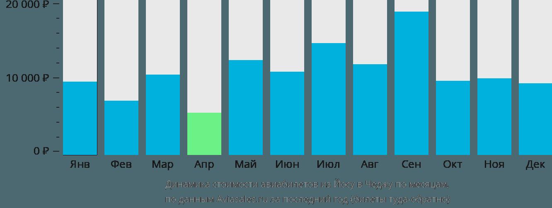 Динамика стоимости авиабилетов из Йосу в Чеджу по месяцам
