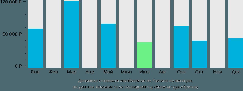 Динамика стоимости авиабилетов из Роатана по месяцам