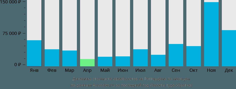 Динамика стоимости авиабилетов из Роттердама по месяцам