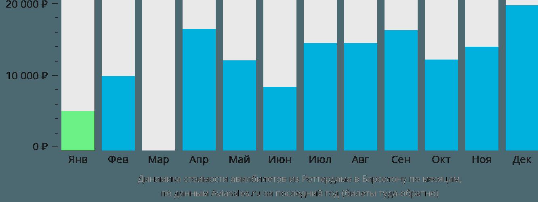 Динамика стоимости авиабилетов из Роттердама в Барселону по месяцам