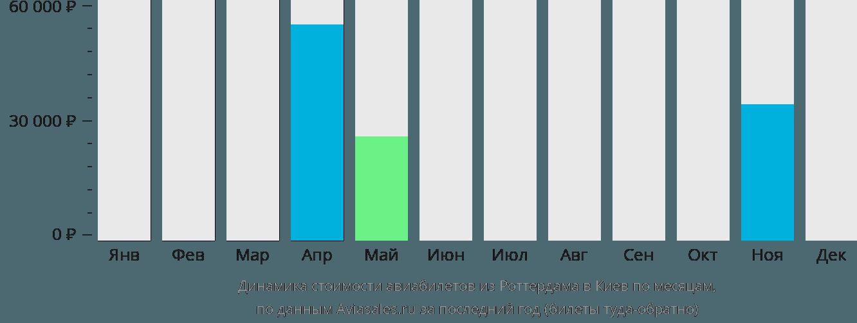 Динамика стоимости авиабилетов из Роттердама в Киев по месяцам