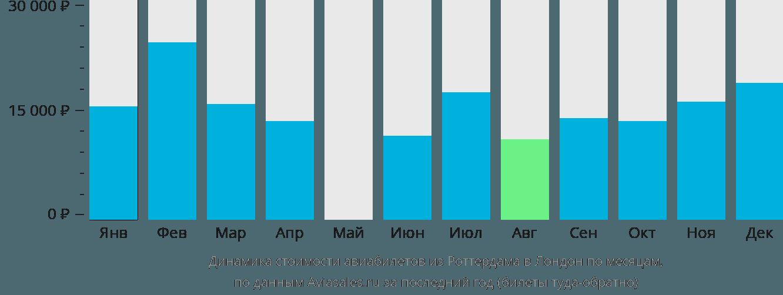 Динамика стоимости авиабилетов из Роттердама в Лондон по месяцам