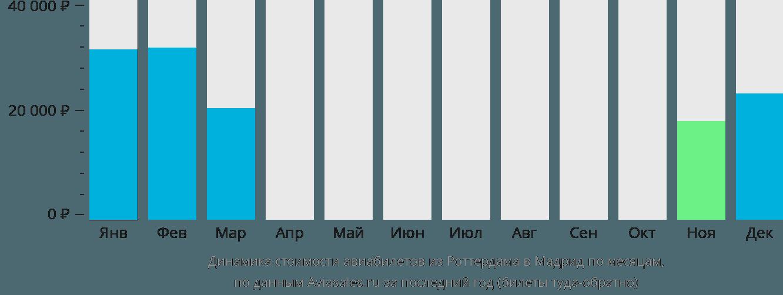 Динамика стоимости авиабилетов из Роттердама в Мадрид по месяцам