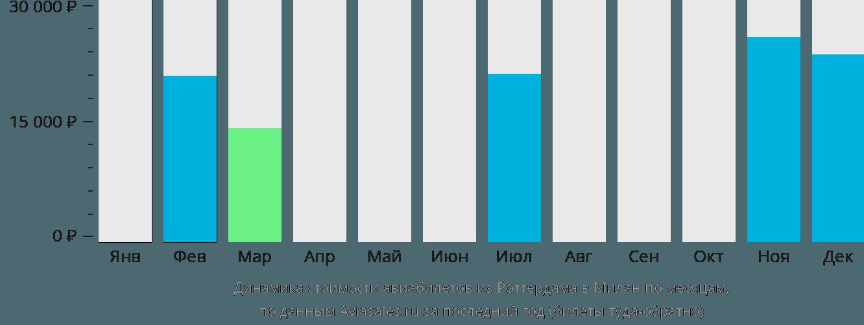 Динамика стоимости авиабилетов из Роттердама в Милан по месяцам